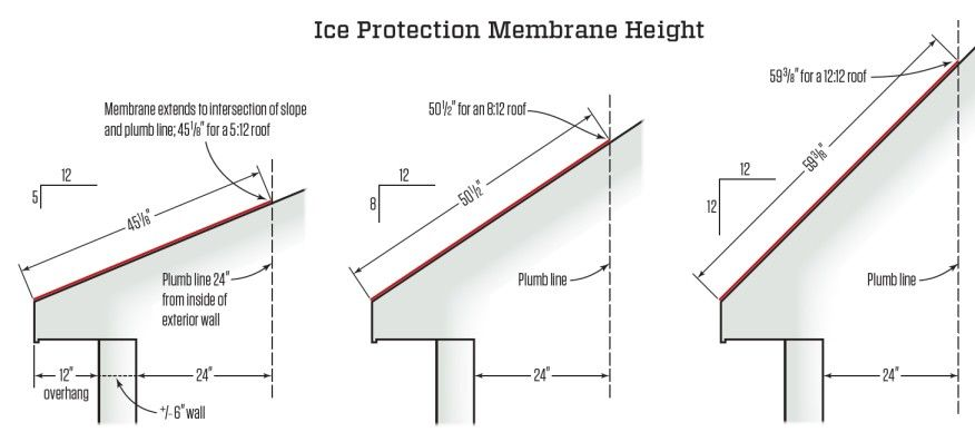 Ice Protection Membrane And The Code To Set The Height Of The Ice Protection Membrane According To The Code Measure 24 Inches Fro Pitched Roof Roof Ice Dams