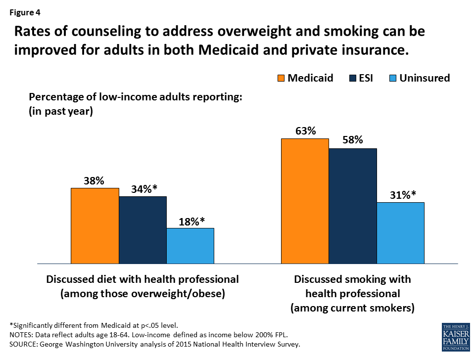 Why Is Preventive Care For Adult Medicaid Enrollees Important