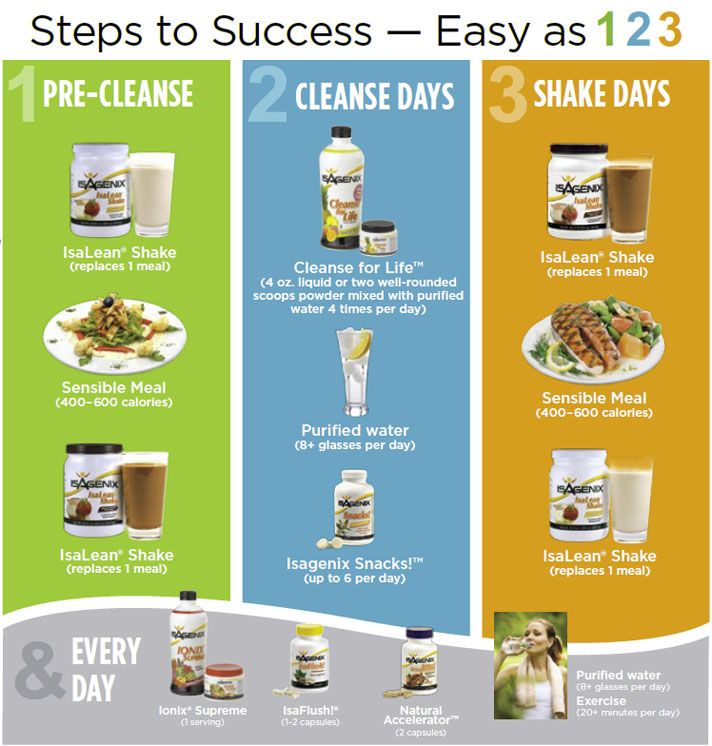 Isagenix 30 Day Cleanse Review Buy Online Timetocleanse Com Isagenix 30 Day Cleanse Isagenix 30 Day Cleanse