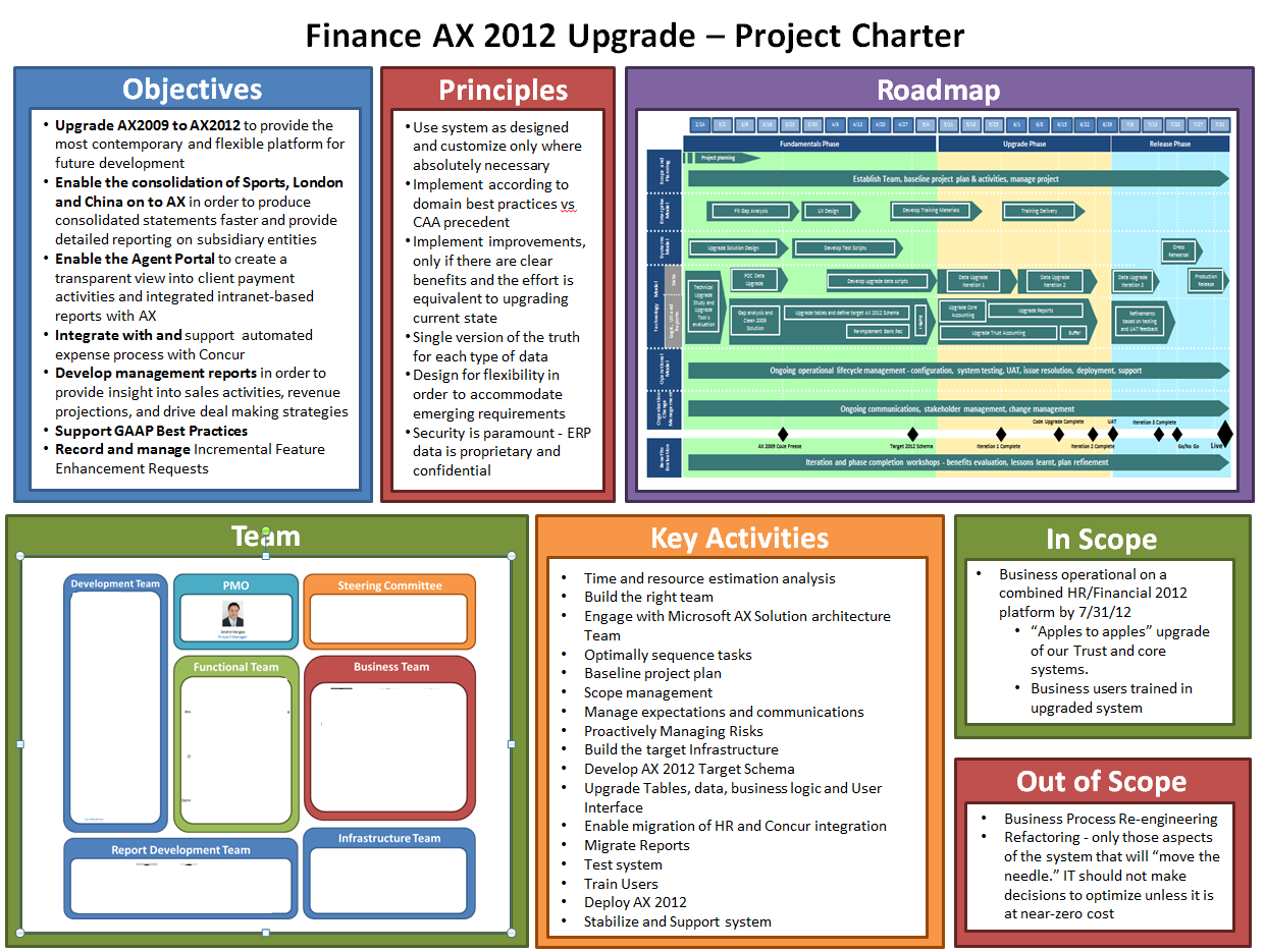 Example lss project charter pm pmo and other business for Software project charter template