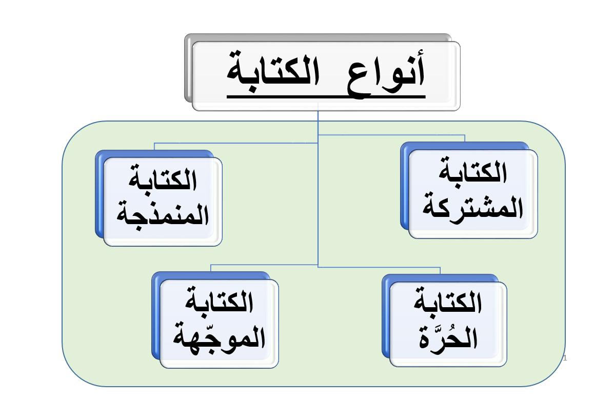 كتابة نص تفسيري الصف السابع مادة اللغة العربية بوربوينت Gaming Logos Nintendo Wii Logo Logos