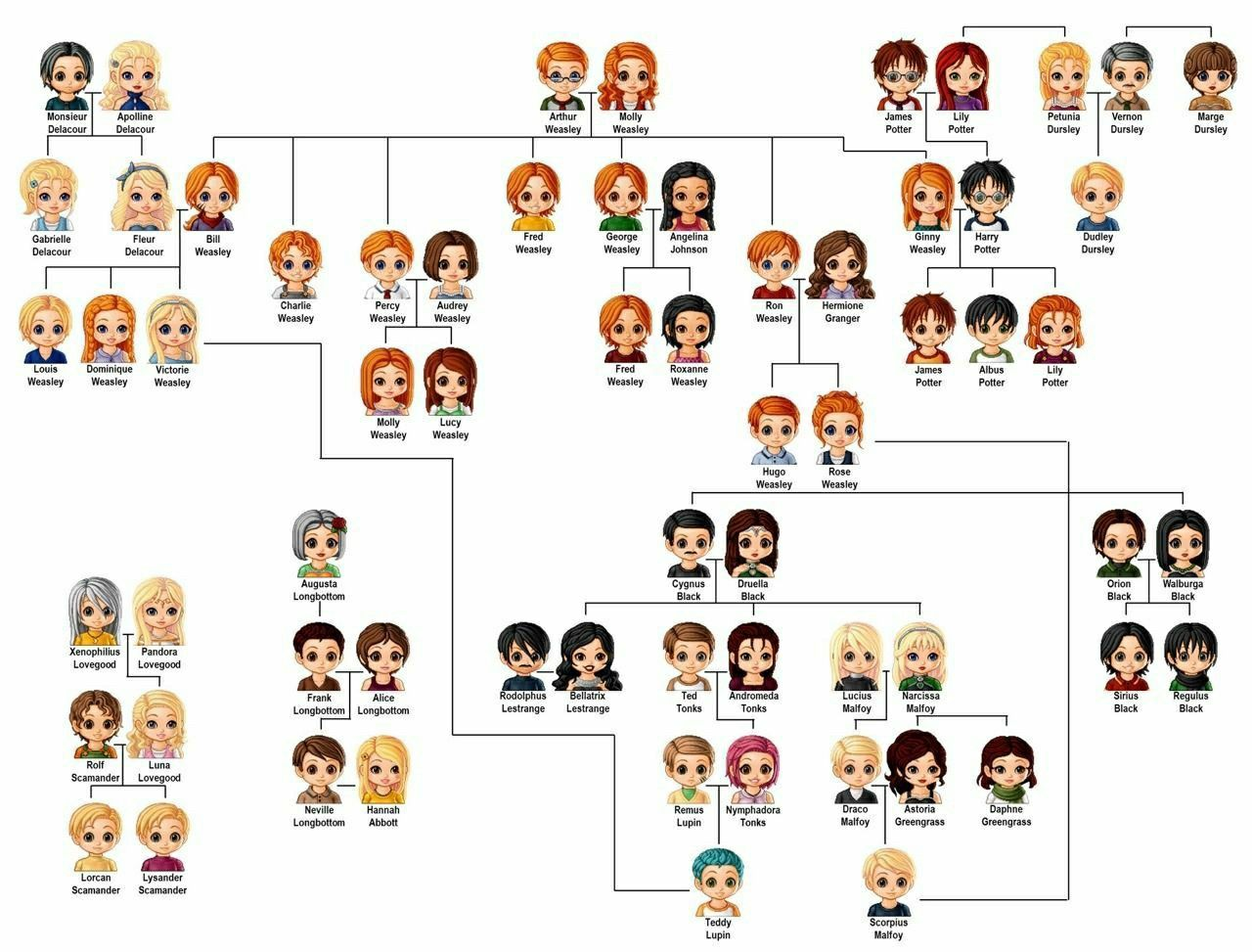 Pin By Karly Romine On Harry Potter Harry Potter Family Tree Harry And Hermione Harry Potter Collection