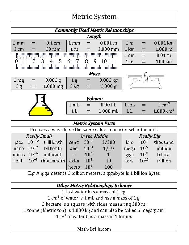 metric system conversion guide a math metric system conversion teaching math teaching. Black Bedroom Furniture Sets. Home Design Ideas
