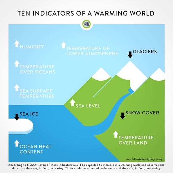 Climate Reality On Climate Reality Climate Change Science Infographics