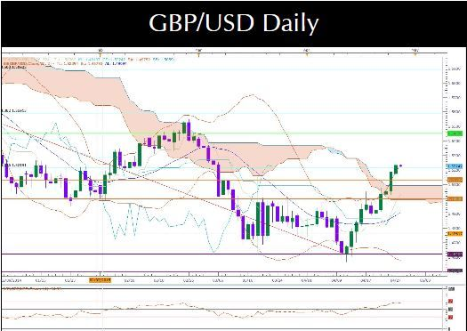 Gbp Usd Forex Trading Short Term Bearish Invest Diva Forex