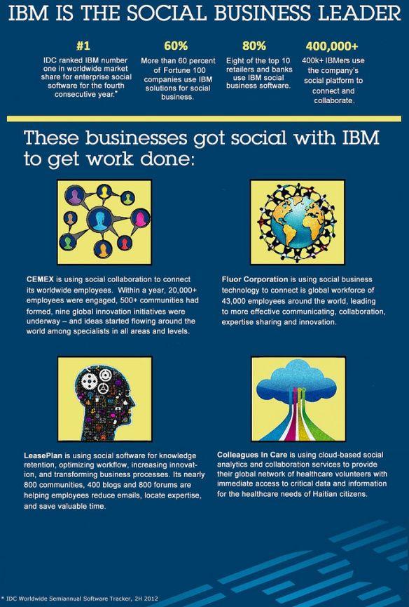 Social Business | IBM Social Business | Social business