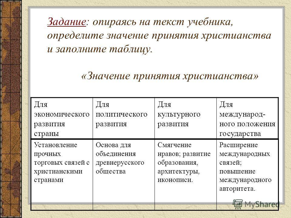 Тесты по географии с6-10 класс