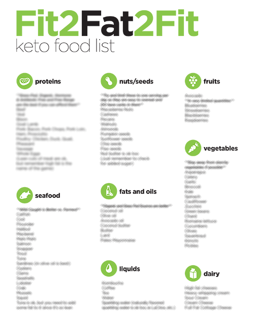 fit2fat2fit ketogenic diet reviews