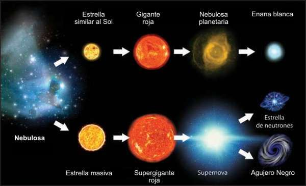 Resultado de imagen de Evolución estelar
