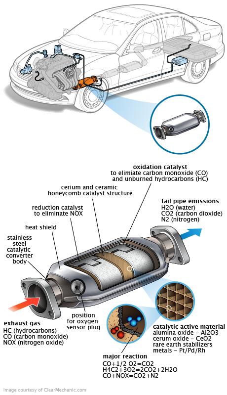Catalytic_Converter_06.18.11.png (460×799) | Car | Pinterest | Cars ...