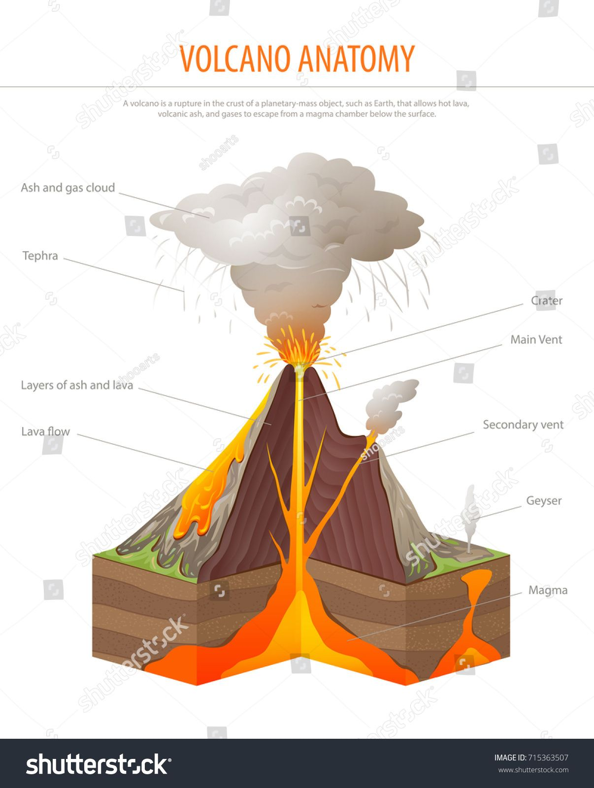 Volcano Cross Section Education Poster Vector Ad