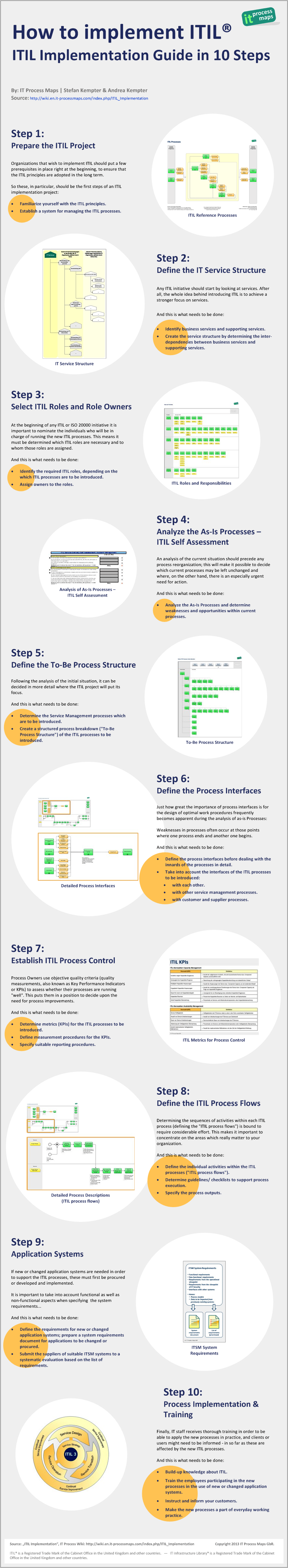 Infographic Itil Implementation Guide In 10 Steps It Process