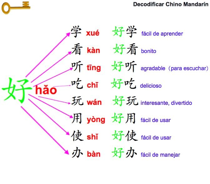 Resultado de imagen para idioma chino mandarin