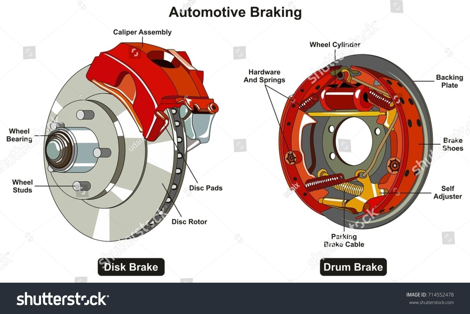 common automotive braking system infographic diagram showing two types disk and drum car brake with all parts for road traffic safety awareness and  [ 1500 x 1003 Pixel ]