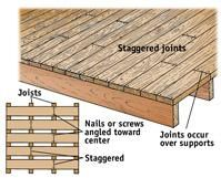 When You Lay The Decking Keep Bark Side Of Deck Boards Up Make Sure All Joints Are Supported And Stagger For A Cleaner