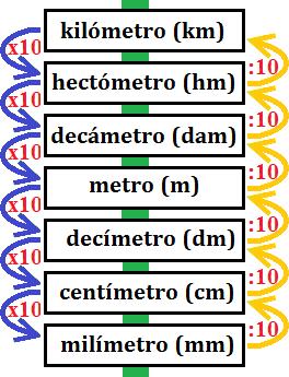 Escala De Las Unidades De Longitud Metros Cursos De Matematicas Secundaria Matematicas Educacion Matematicas
