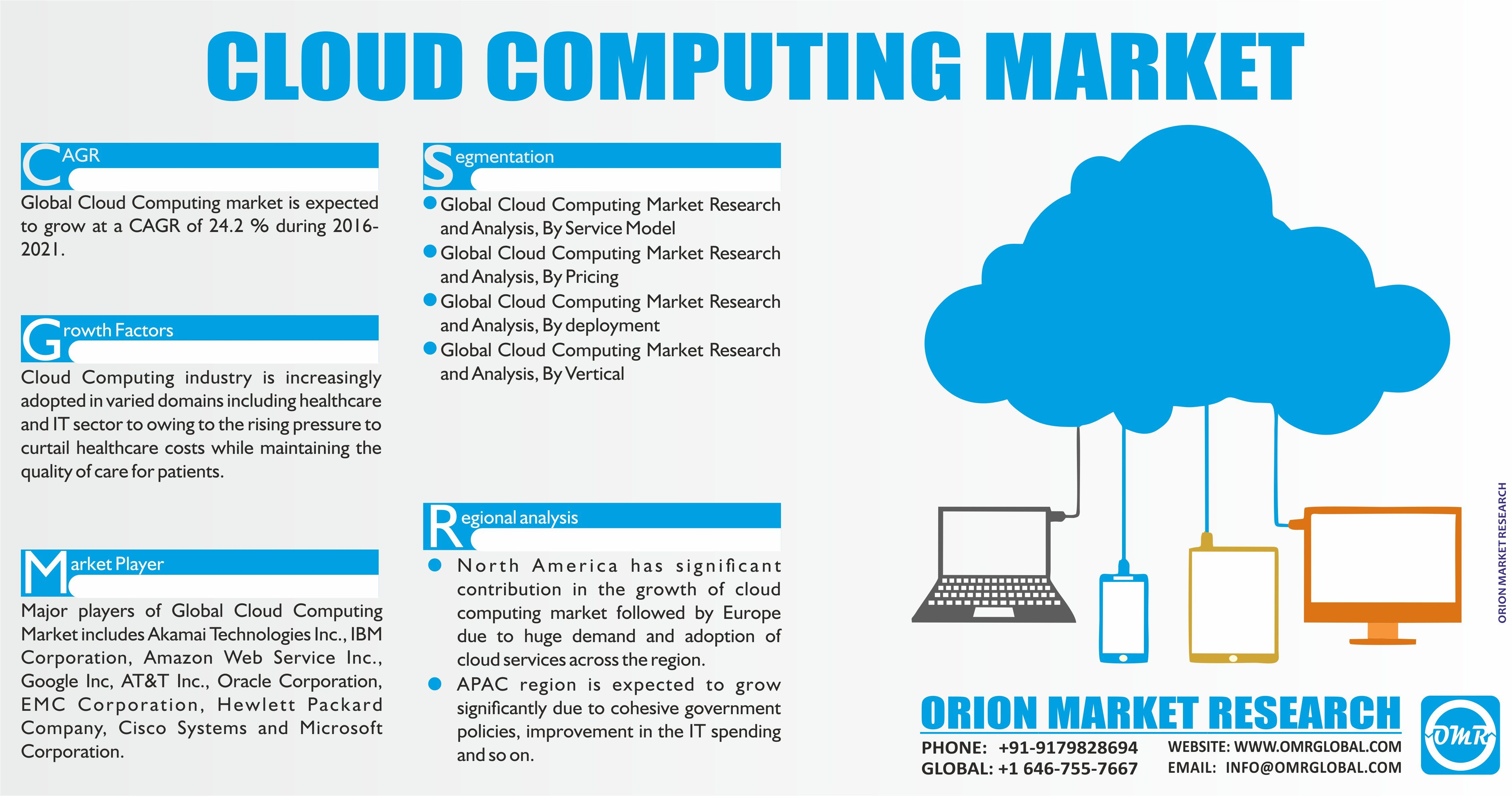 Healthcare Cloud Computing Market Size Trends And Forecast To 2023 Cloud Computing Marketing Marketing Trends