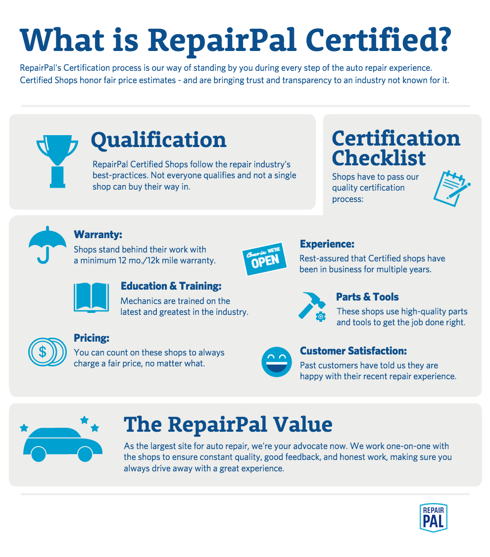 Auto Repair Estimates >> Pin By Repairpal On Join The Fairrepair Community Auto
