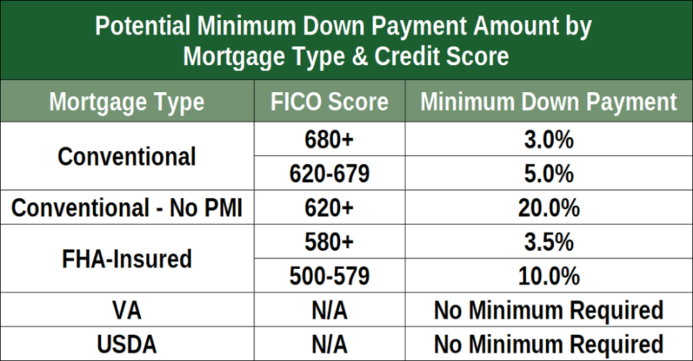 What Is The Minimum Credit Score Needed To Buy A House And Get A