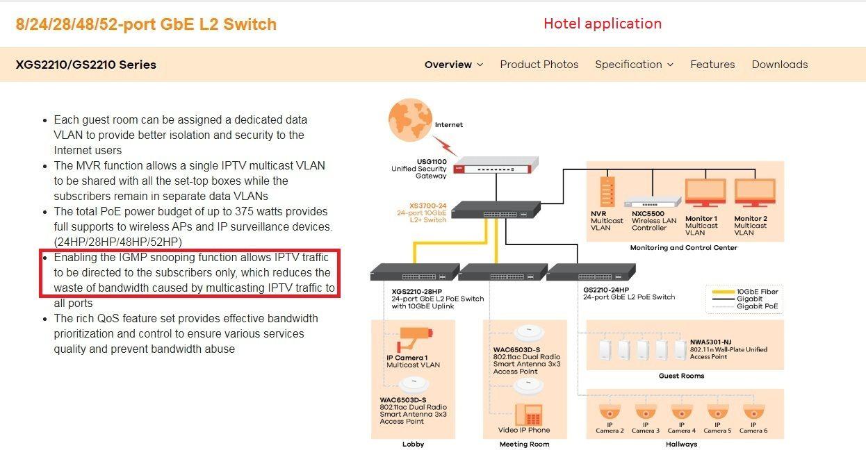 aplicatie IPTV si IGMP snooping hotel #beius | IGMP snooping