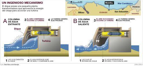 Energia Undimotriz Eco Medio Ambiente Energia Renovable Energia Fuentes De Energia