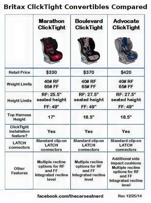Comparison Of The Britax Click Tight Seats
