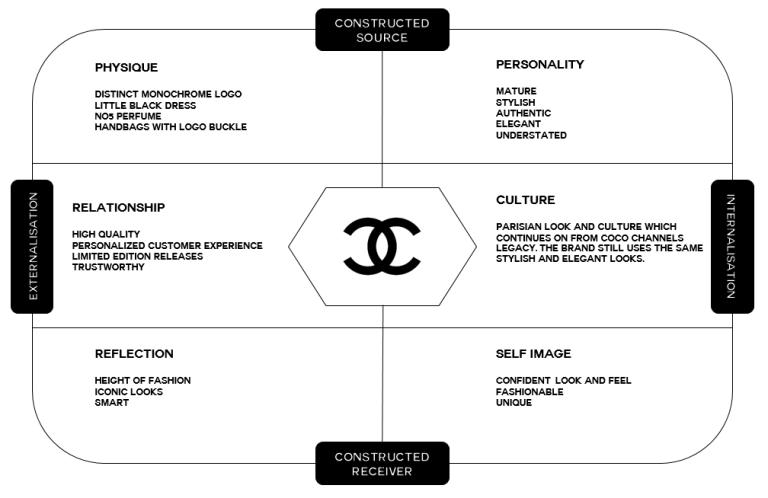 Brand Identity Prism In 2020 Brand Architecture Chanel Brand Brand Identity