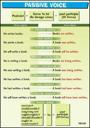 Plansza Edukacyjna Do Języka Angielskiego Strona Bierna