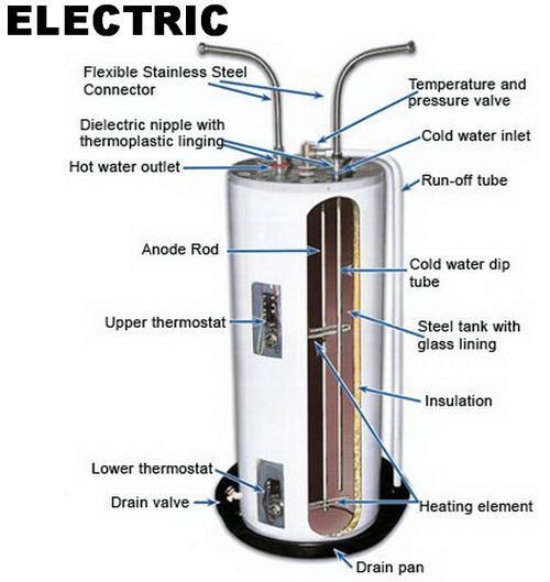 Water Heater Making Noise? Here Is What To Check Yourself