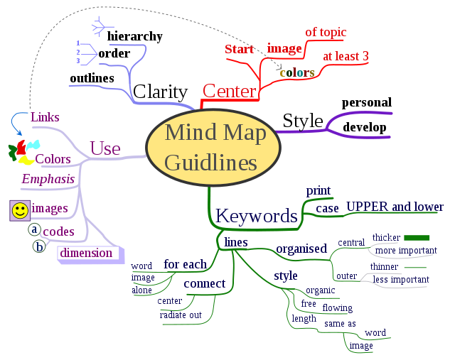 How Can I Turn My Mes Of Idea Into Something Organized And Useful Mind Map Template Concept Essay