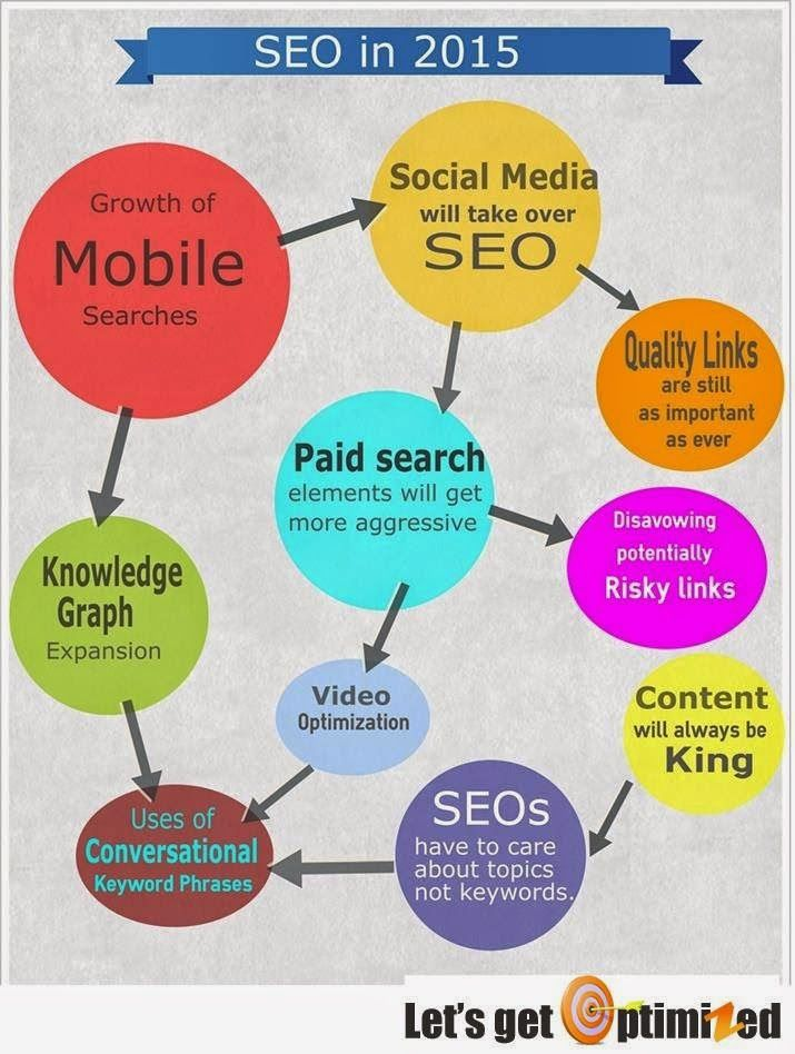 The online landscape has seen incredible changes over the last years. Social media channels are booming, mobile is taking over the planet, Google is churning out and killing off apps like there is no tomorrow, and SEO is as hard to keep up with as ever. http://bit.ly/1my89tO