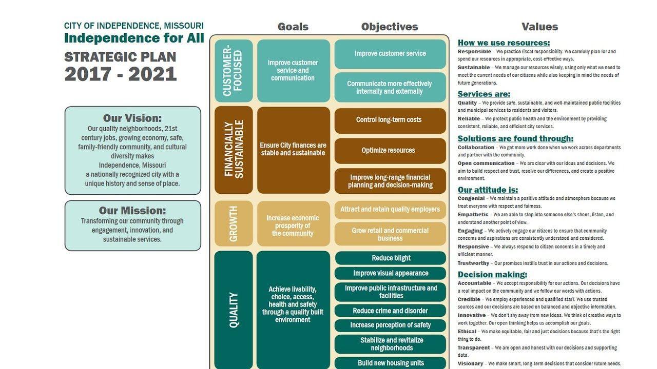 strategic plan goals of a city Google Search Strategic