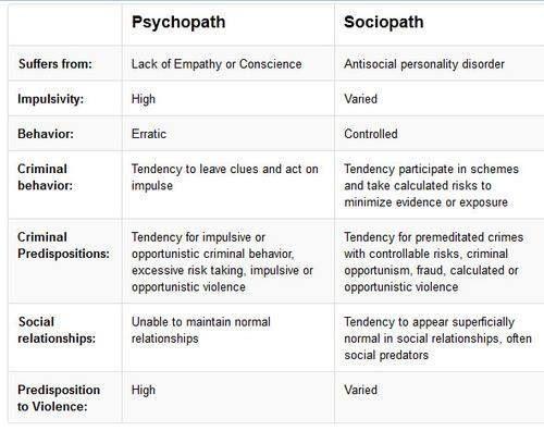 sociopath vs psychopath