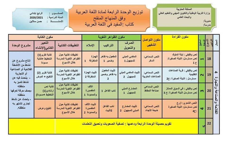 توزيع وحدات المفيد في اللغة العربية المستوى الرابع حسب المنهاج المنقح 2020 Periodic Table