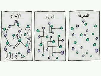 The diffrence between knowledge , experiance and creativity