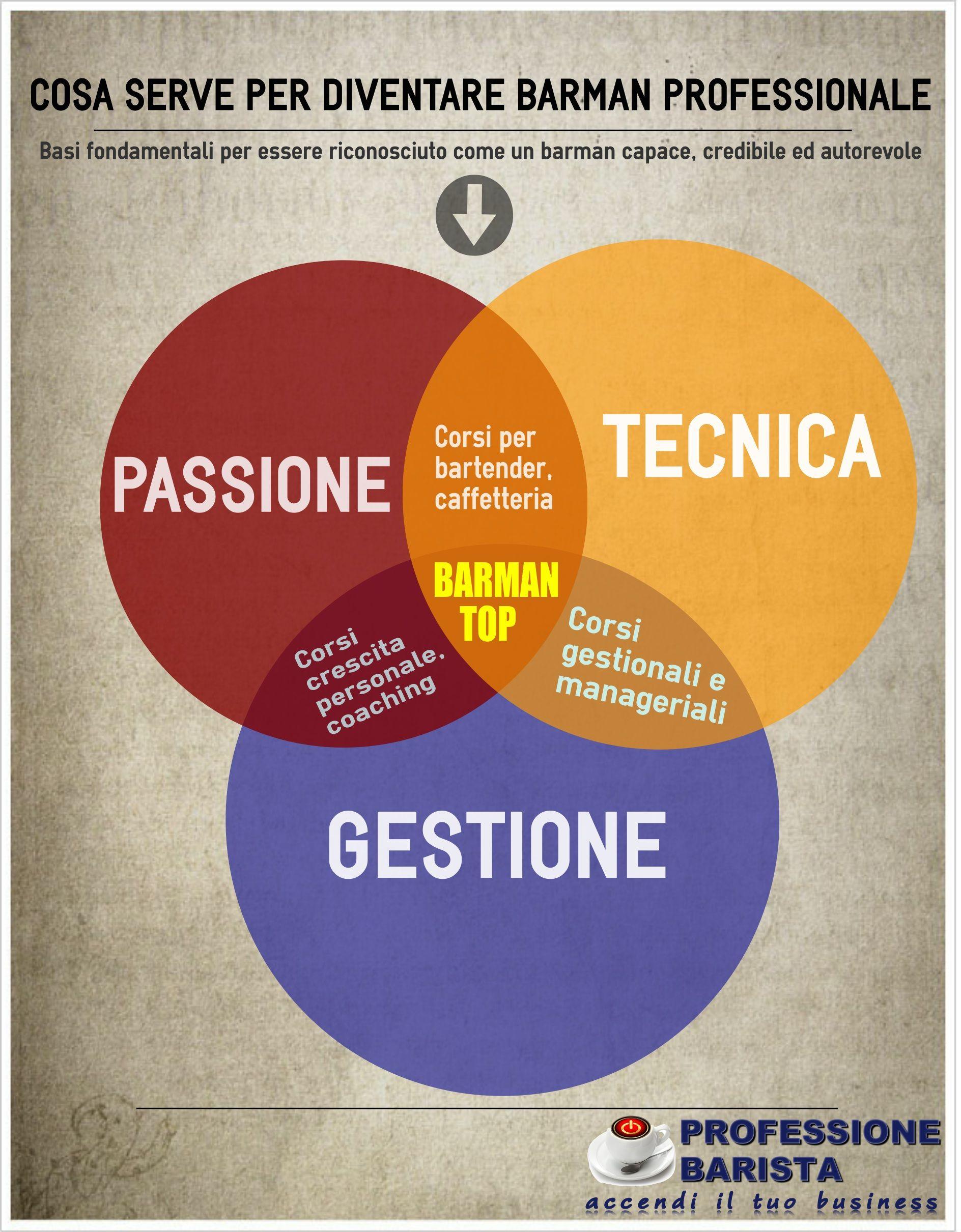 Infografica che spiega cosa si deve fare per diventare un barista professionale