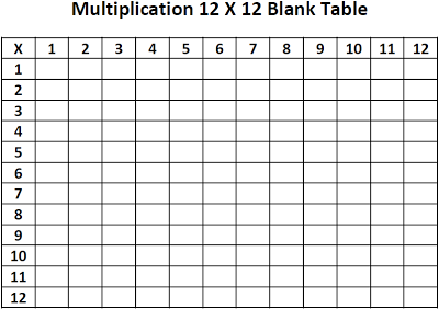12 x 12 multiplication table