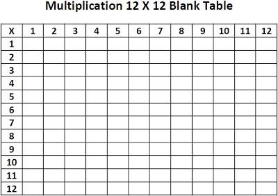 Free blank multiplication chart ideas for teachers also rh pinterest