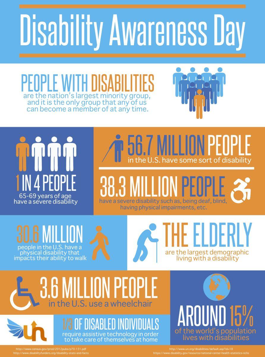 Disability Awareness Day Disability Awareness Activities Disability Awareness Disability Awareness Month