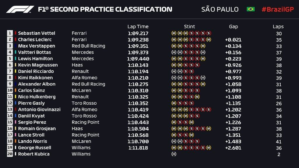 2019 Brazilian Grand Prix Free Practice 2 Results
