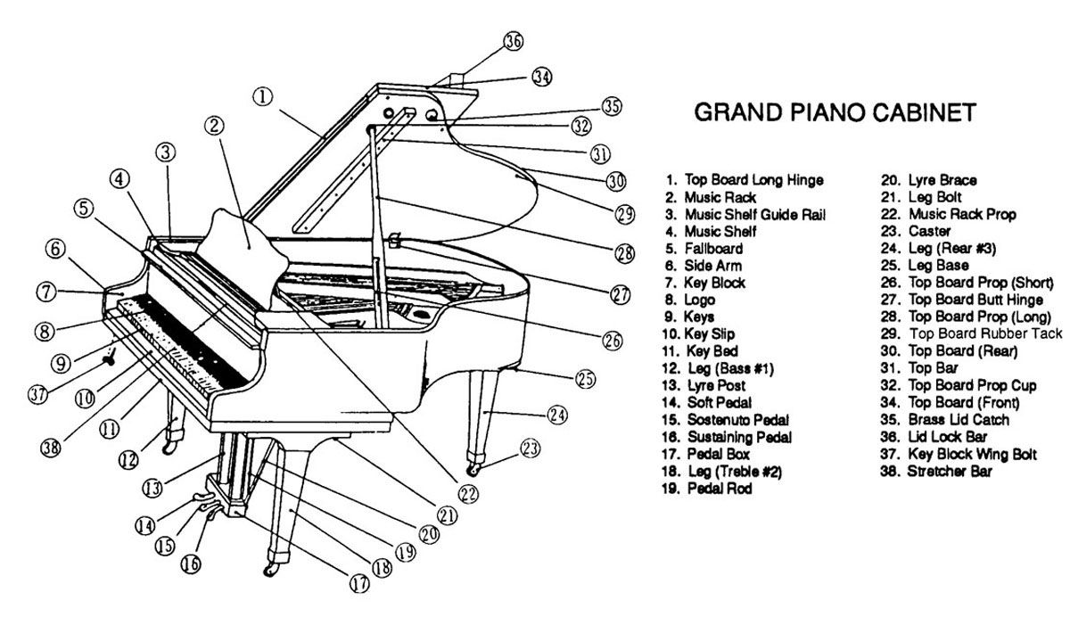 labelled diagram grand piano