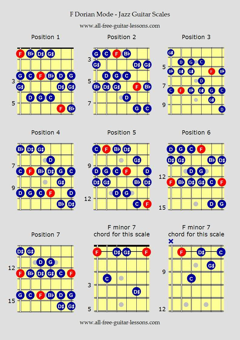 jazz guitar scales modes gtr tabs in 2019 guitar scales charts guitar scales guitar chords. Black Bedroom Furniture Sets. Home Design Ideas