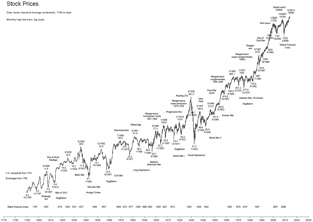 Dji Stock Quote | Time Price Research Long Term Charts Us Stocks 1789 To Date