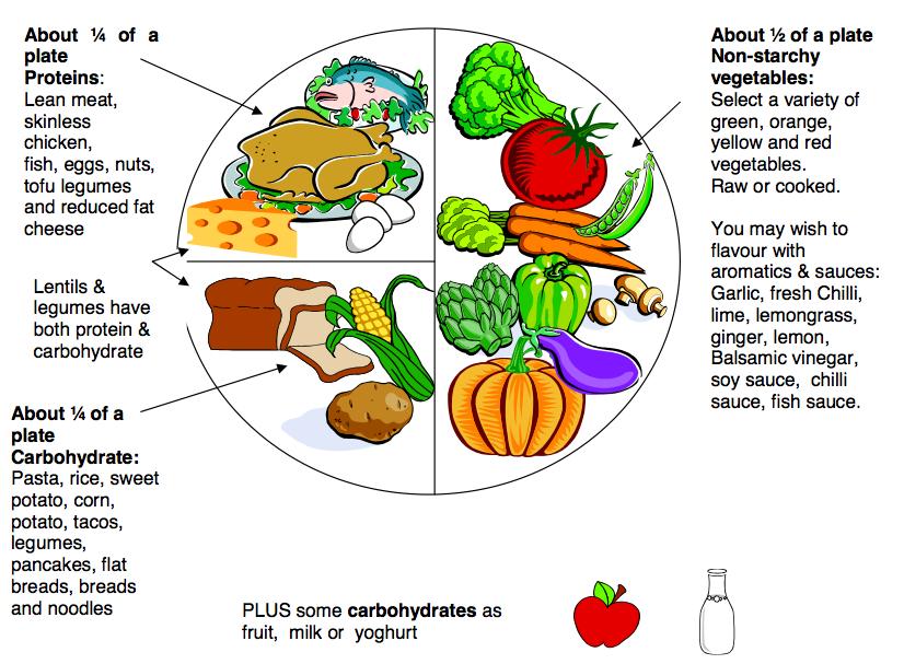 Diabetes Meal Planner Plate
