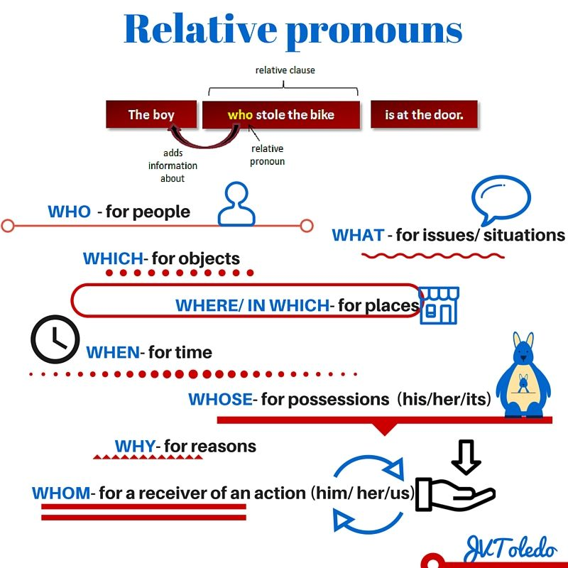 exercise on relative clauses contact clauses English grammar online test topic: adjective clauses/noun clauses that or what 1 | level: intermediate/advanced complete each sentence with what or thatin this particular exercise, what is used for noun clauses and that is used for relative adjective clauses.