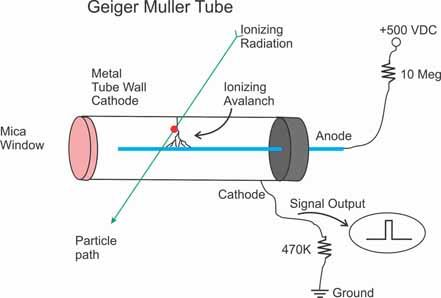 Buying A Geiger Counter How To Purchase A Geiger Counter Page 1 Geiger Counter Radiation Tube