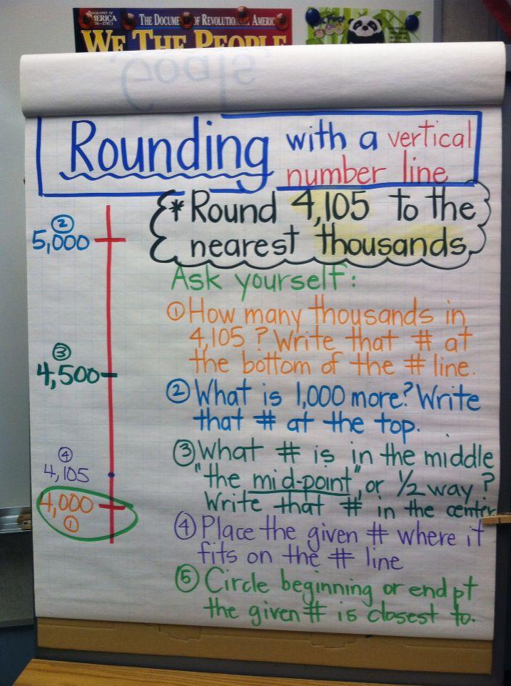 Rounding Using A Vertical Number Line Math Anchor Charts Eureka Math 4th Grade Third Grade Math