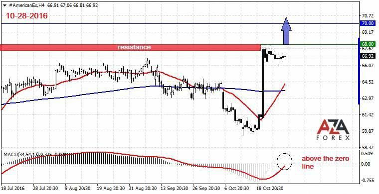 Day Trading Strategies On Currency Pair American Express 10 28 2016 By Azaforex Forex
