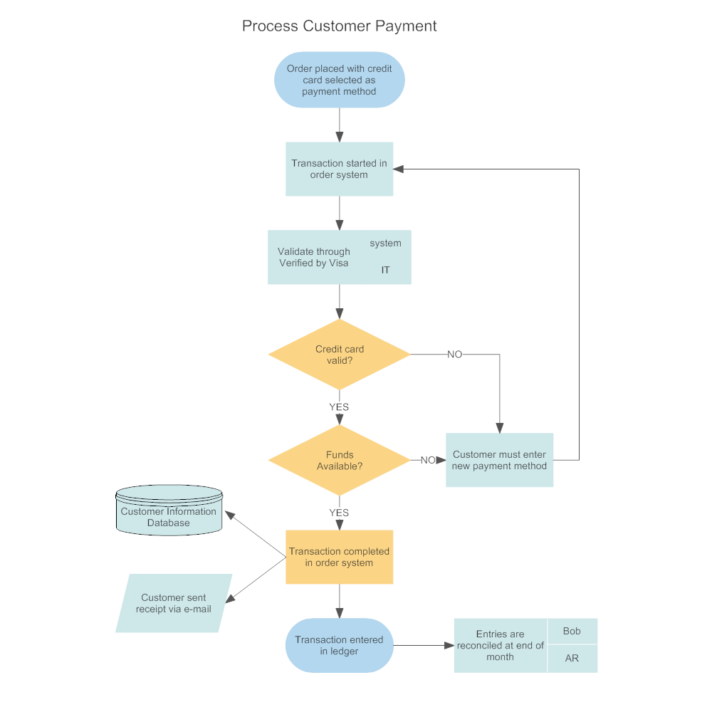 19 Awesome Purchase Order Workflow Diagram Design Ideas Http Bookingritzcarlton Info 19 Awesome Purchase Order Workflow Diagram Flowchart Diagram Flow Chart