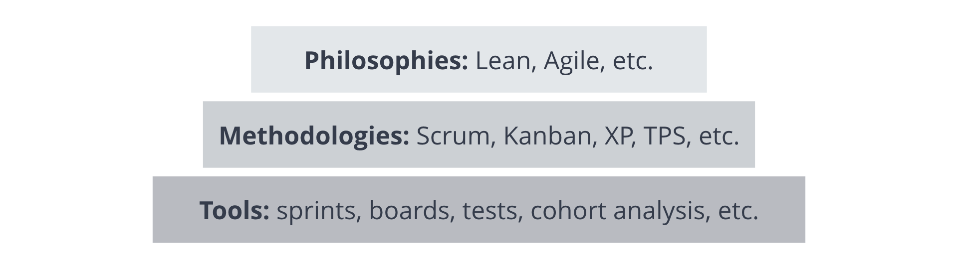difference between agile and leand scrum and kanban scrum pinterest